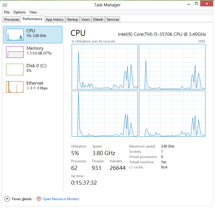 Windows 8 Task Manager in Performance View