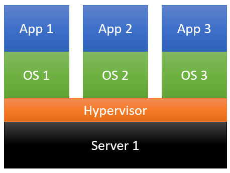 A diagram showing three virtual machines each running their own operating systems and applications, but using a hypervisor to all run on one physical server.