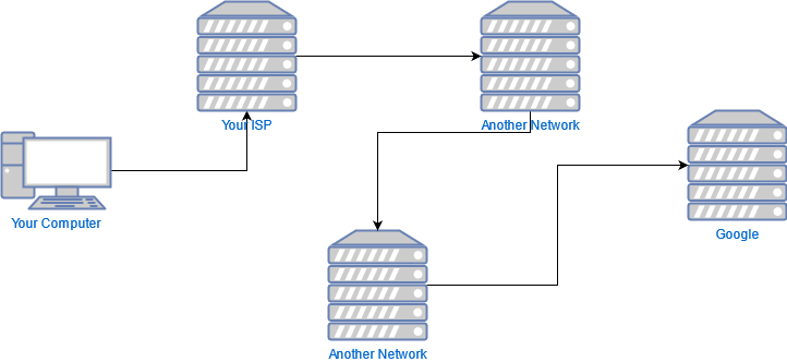 A diagram illustrating how the route that traffic takes between your computer and Google doesn't go directly but instead flows between multiple different intermediate servers.