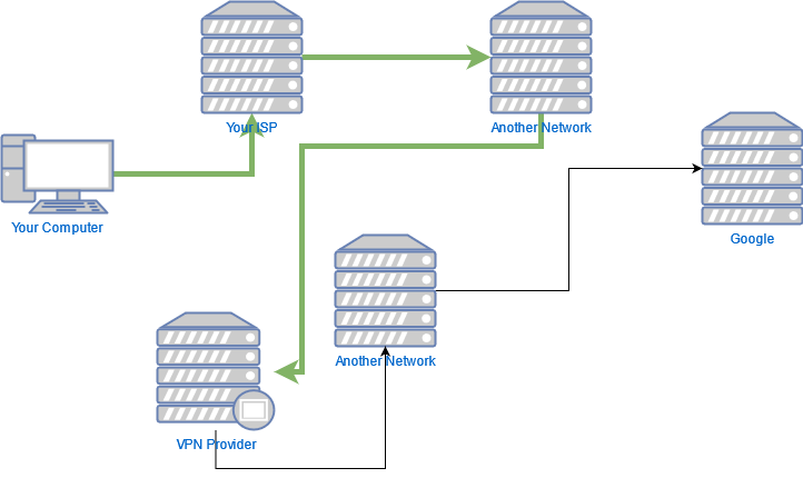 A diagram illustrating how the route that traffic takes between your computer and Google doesn't go directly but instead flows between multiple different intermediate servers. In this diagram, some lines between servers are coloured green to illustrate traffic taking a different path over a VPN.